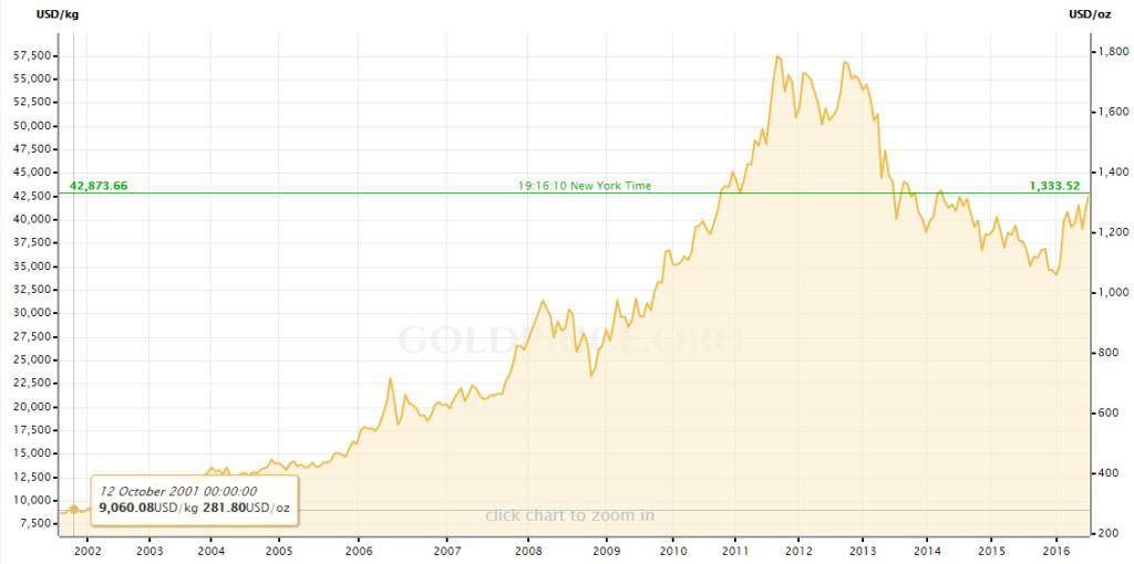 gold price chart 15